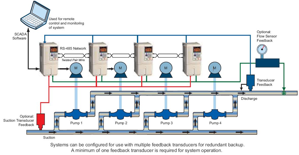 Vfds Improve Motor  U0026 Pump Control  Page 3