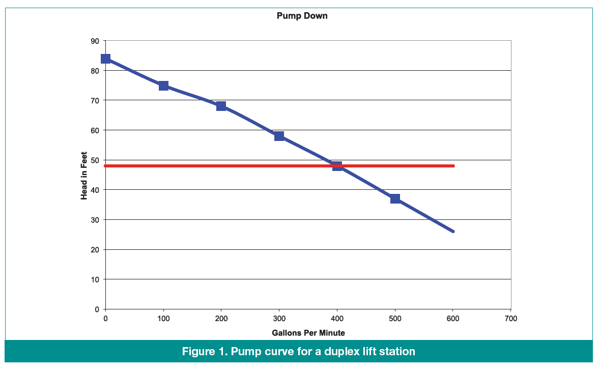 Wastewater Pump Draw Down Calculator